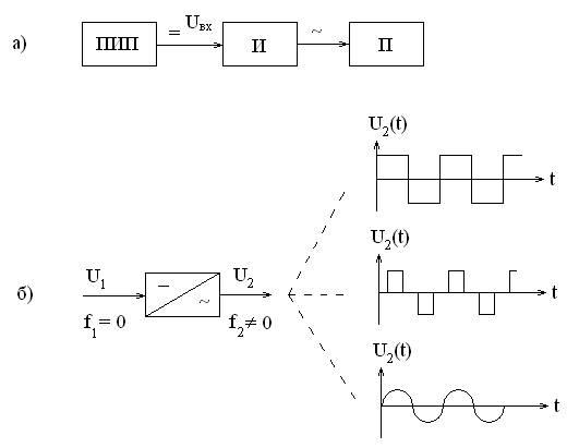 Структурная схема статического