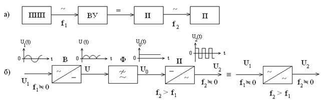 Рис. 7.2 Структурная схема